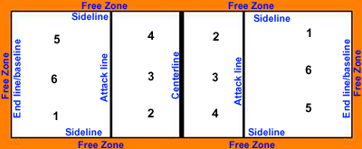 Volleyball Serving Zones