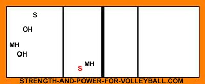 Volleyball Line up diagrams